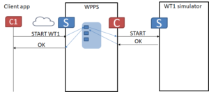 Figure 12 - Command sequence in the WPPS