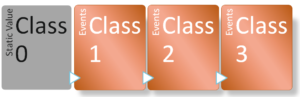 Introduction to the DNP3 standard static and event classes