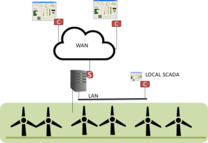 Figure 3 - IEC 61400-25 interface at the wind power plant server