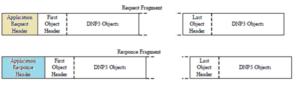 Figure-4-DNP3 fragment format