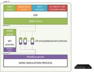 Figure 4 - Gateway implementation building blocks