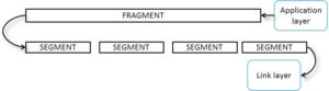 Figure-6- Fragment segmentation