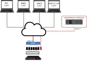 Figure 8-5 -IEC 61400-25-4