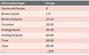 Figure-9- Information object groups